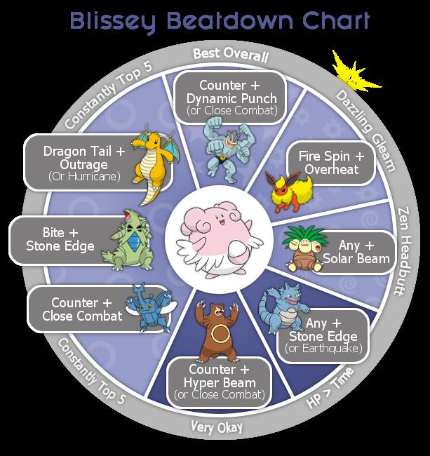 The Blisssey Beatdown Chart
