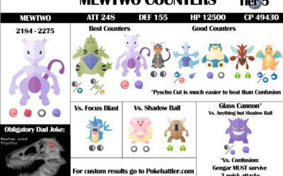 Mewtwo Raid Guide