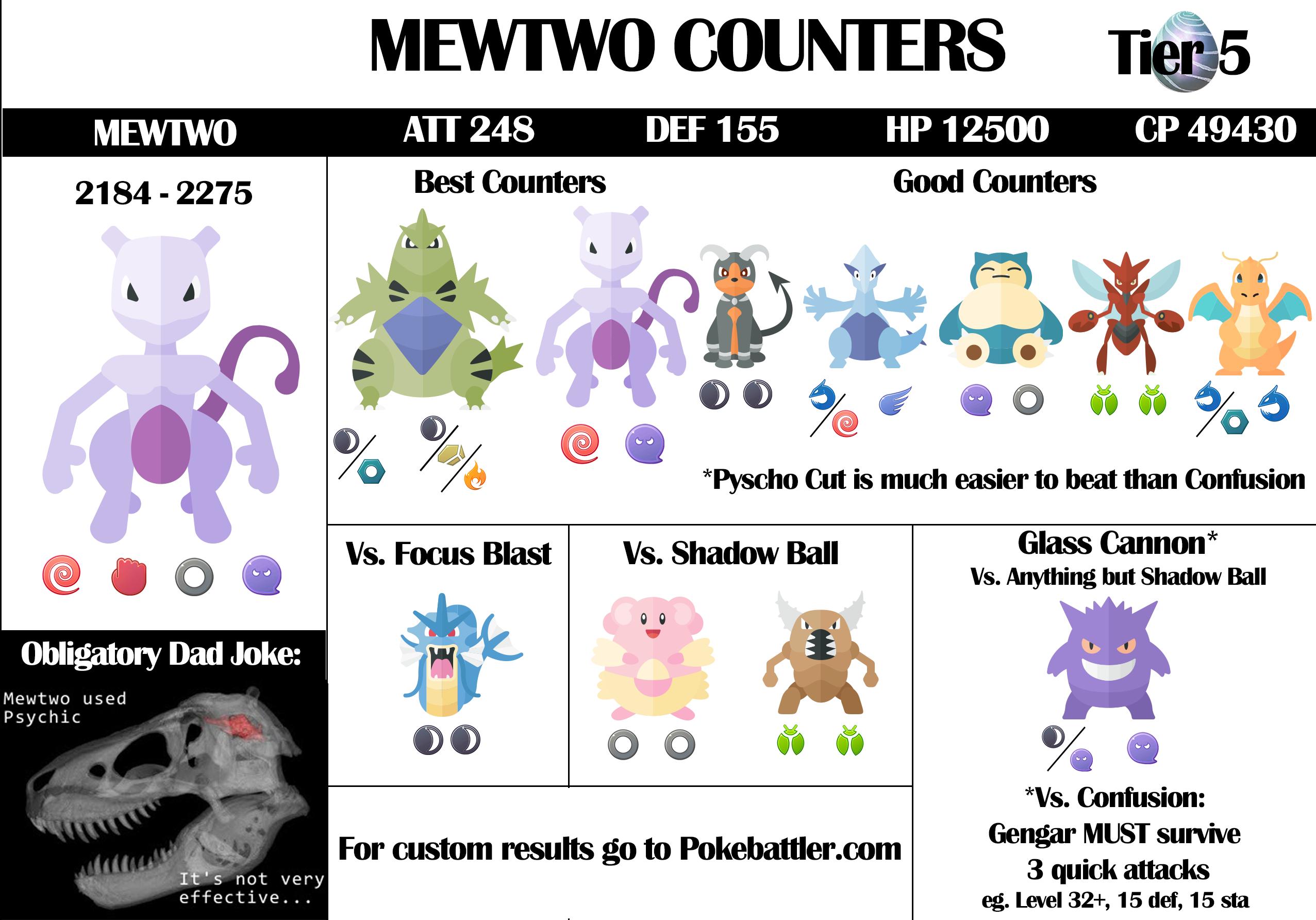 Low Table Mewtwo Raid Guide Pokebattler