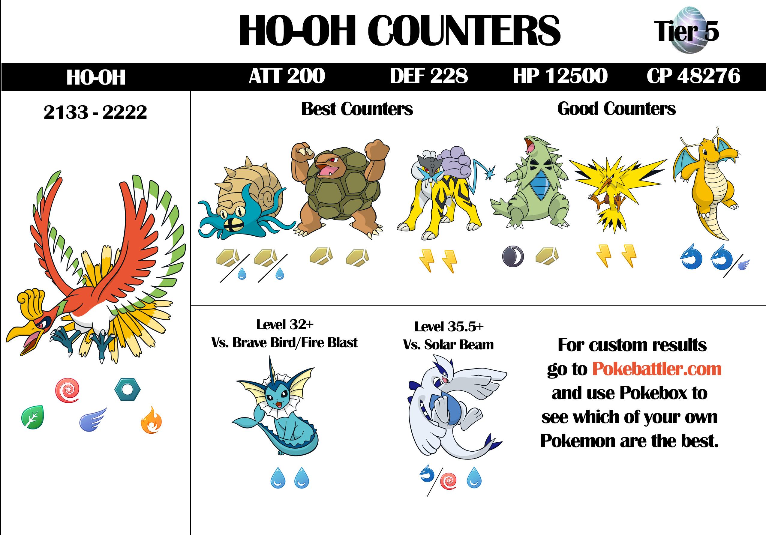 Lapras Counters - Pokemon GO Pokebattler