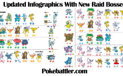 Raid Rotation Infographic Update