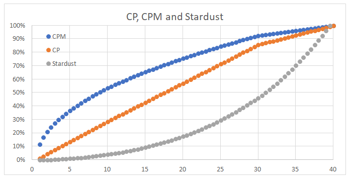 dragonite max cp per level