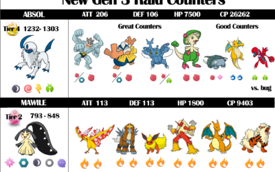 Gen 3 Raid Counters for Absol and Mawile