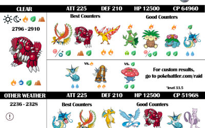 Groudon Raid Guide Infographic Featuring Weather