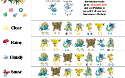 Ho-Oh Counters Infographics with Weather – Levels 25 and 30