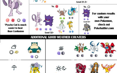 Mewtwo Raid Guide 2018 Update