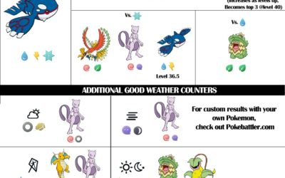 Kyogre Raid Guide with Weather