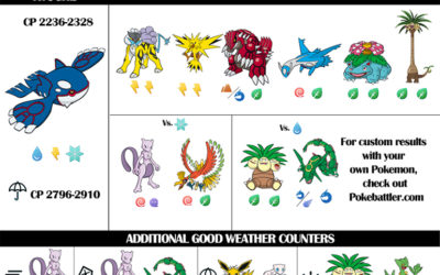*UPDATED* Kyogre Raid Guide and Infographic with Weather