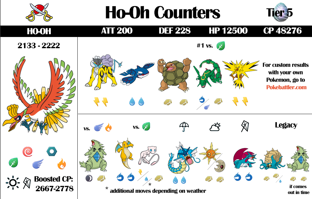 Ho-Oh Counters Raid Guide and Infographic Updated