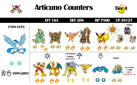 Articuno Raid Guide and Infographic
