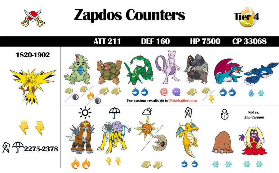 Zapdos Raid Guide and Infographic