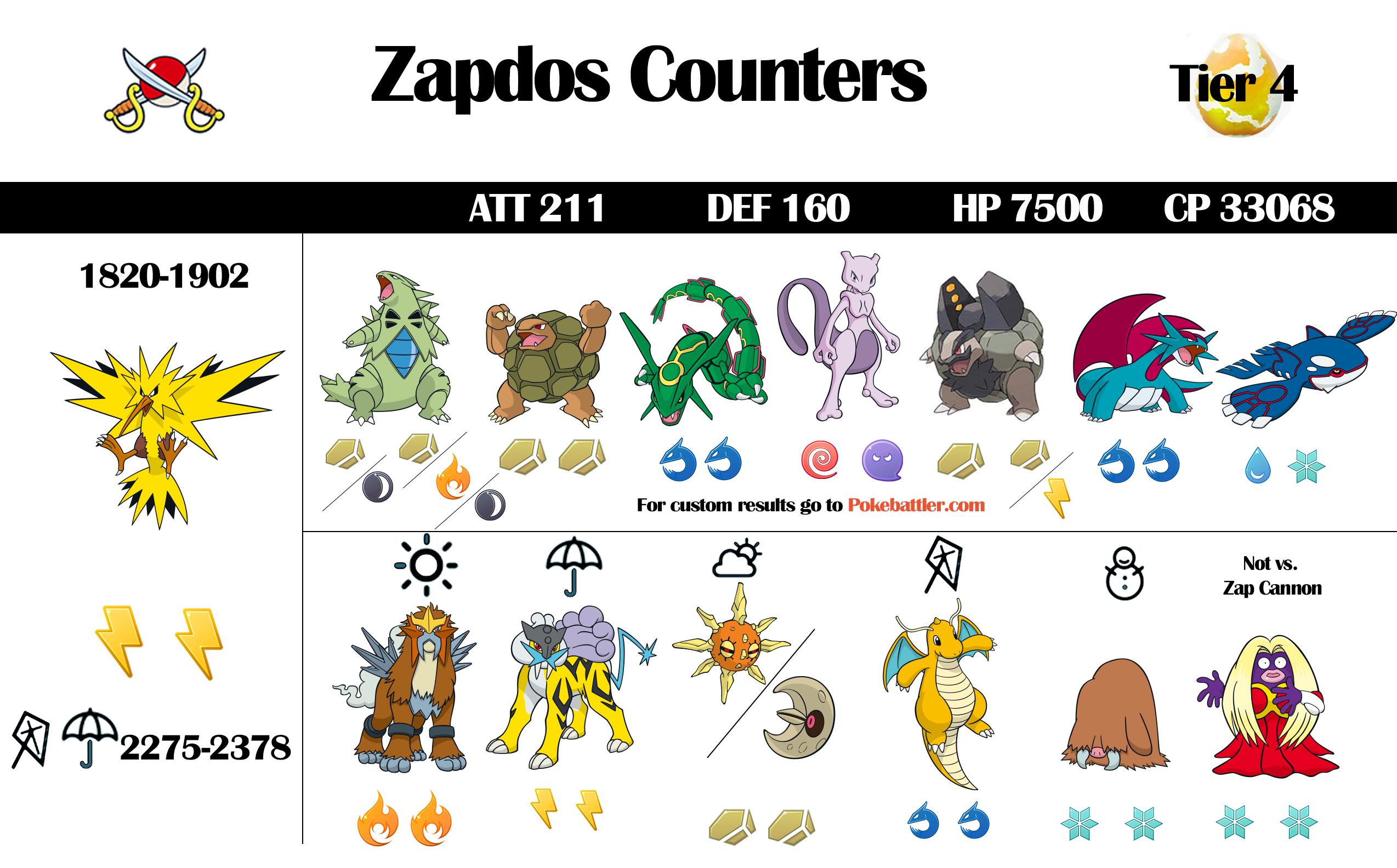 zapdos raid guide and infographic pokebattler