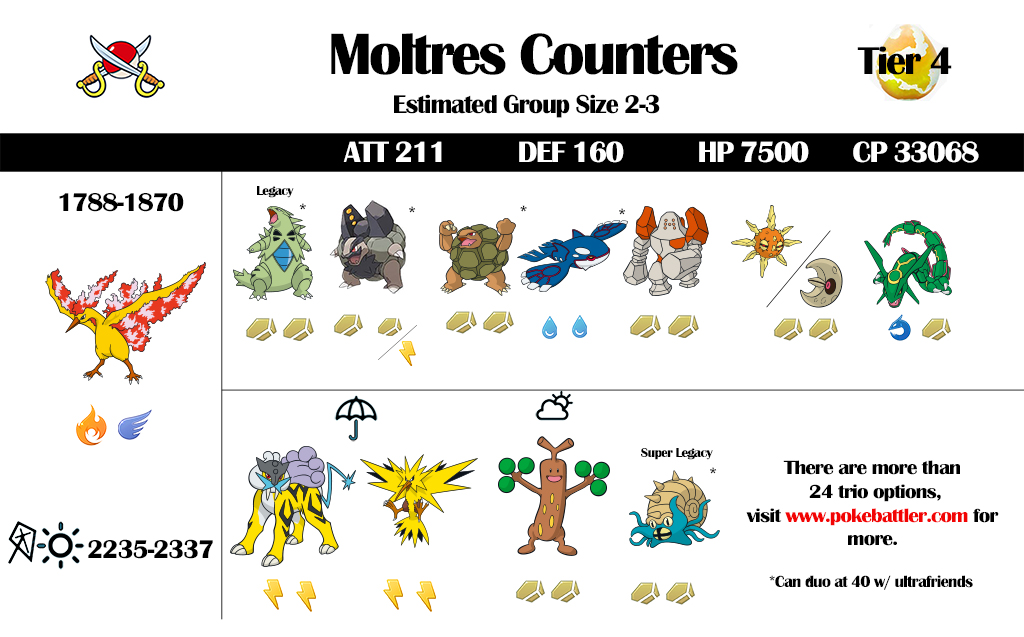 Moltres Raid Guide Updated 2018