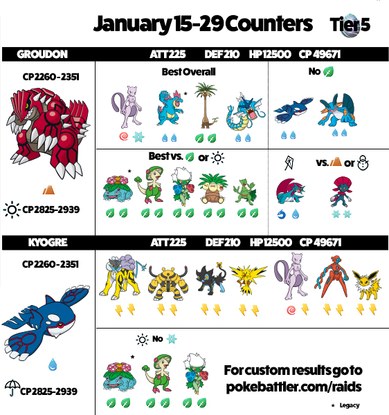 Groudon and Kyogre Updated Infographics