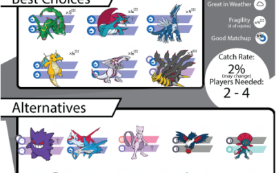 Latios Raid Counter Guide and Infographic – Salamence Outrage Edition