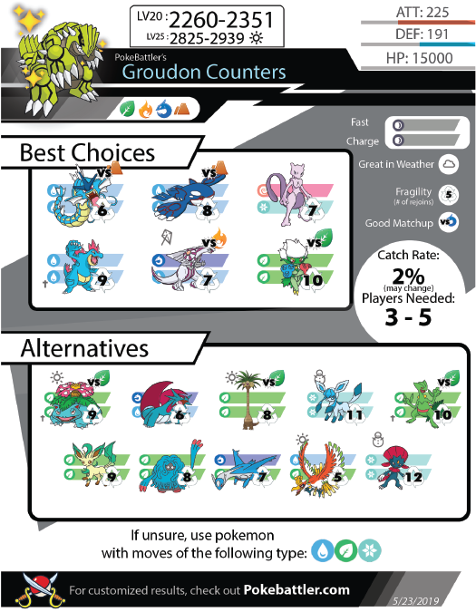Groudon Raid Counters – Guide and Infographic