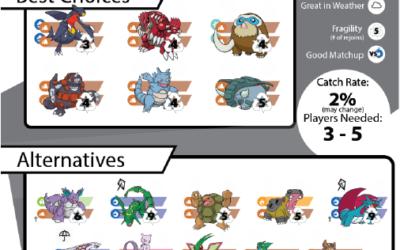Pokebattler's Comprehensive Raikou Raid Guide!