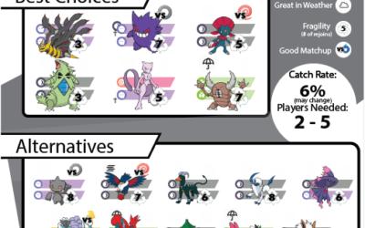 Pokebattler's Comprehensive Deoxys-Speed Raid Guide!