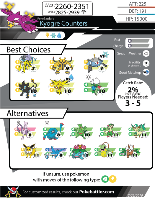 Kyogre Raid Counters – Guide and Infographic