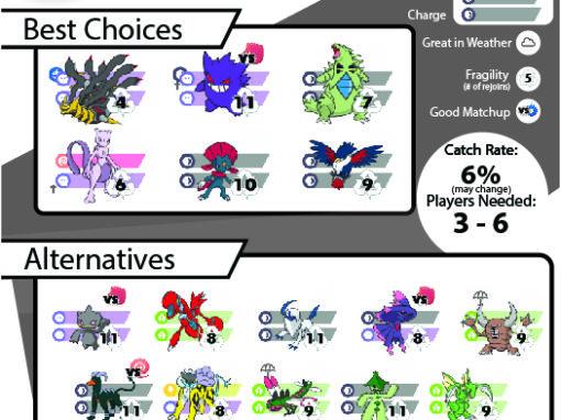 Release Notes - Pokemon GO Pokebattler