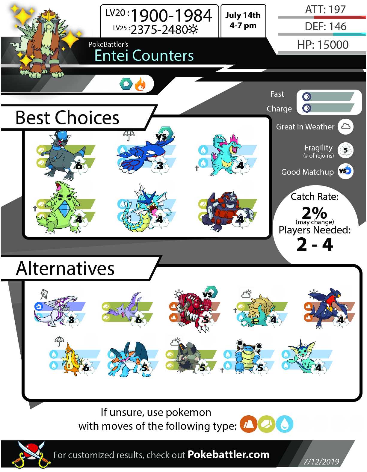 Pokebattler's Comprehensive Entei Raid Guide!