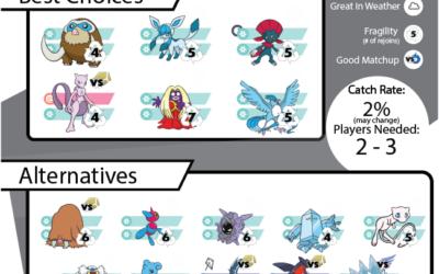 Pokebattler's Comprehensive Rayquaza Raid Guide