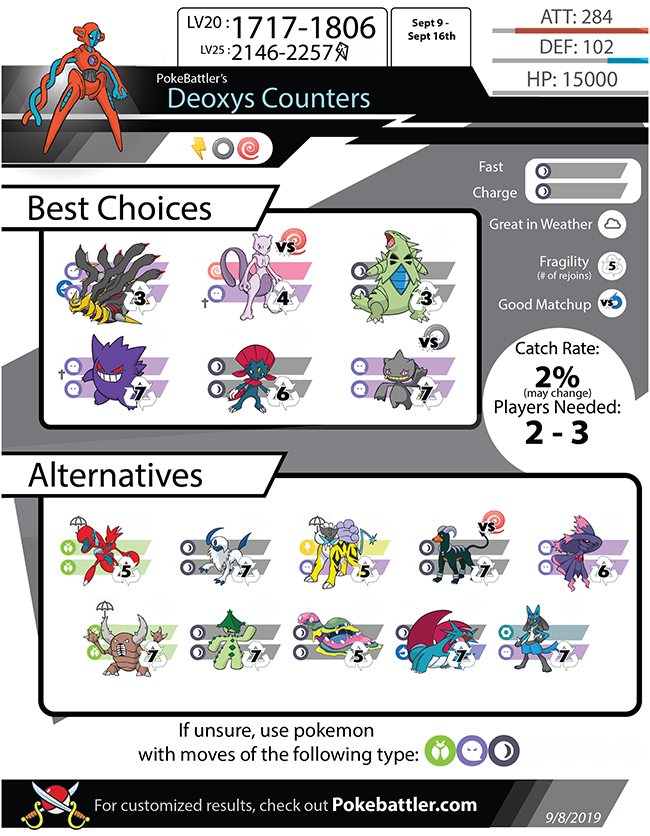 Pokebattler's Comprehensive Deoxys Raid Guide!