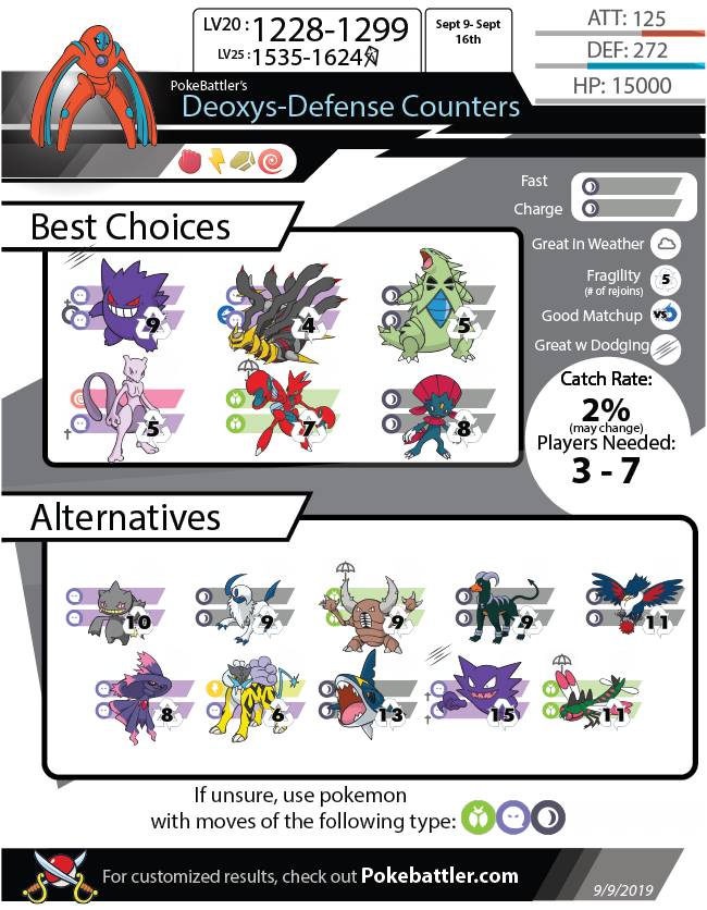 Pokebattler's Comprehensive Deoxys-Defense Raid Guide!