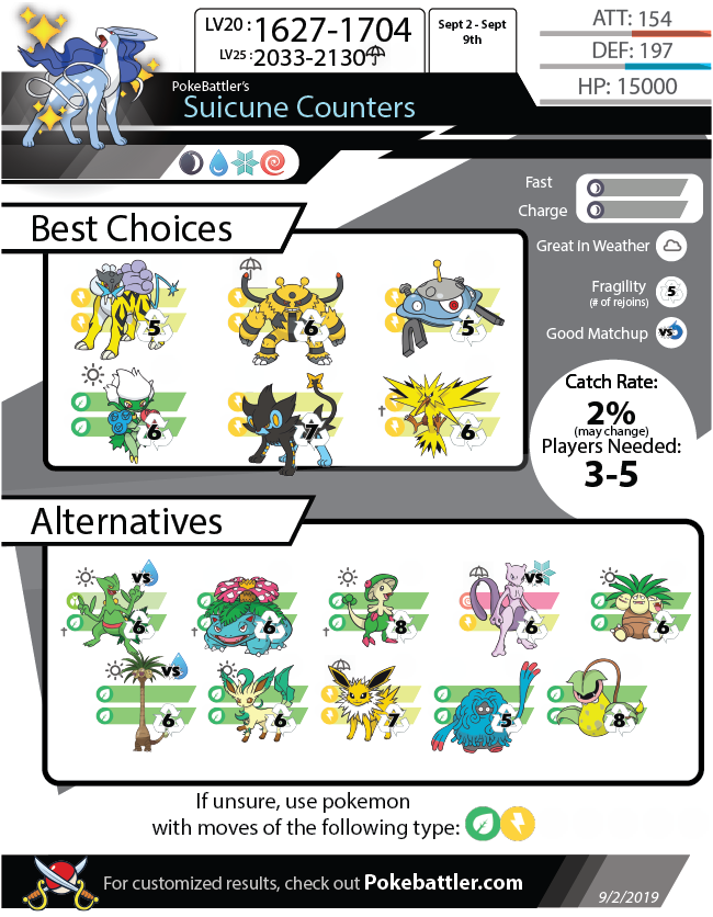 Pokebattler's Comprehensive Suicune Raid Guide!