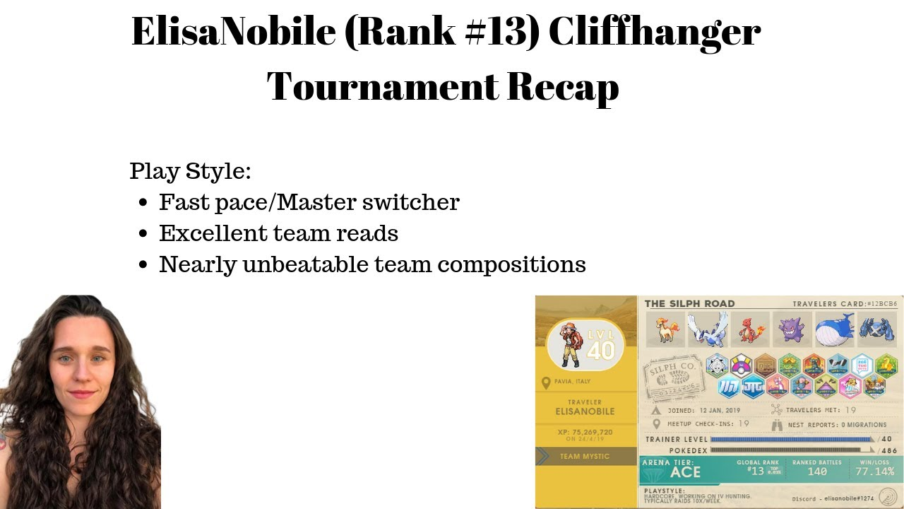 ElisaNobile (#13 Ranked) Hangs with the Best in Cliffhanger Tournament