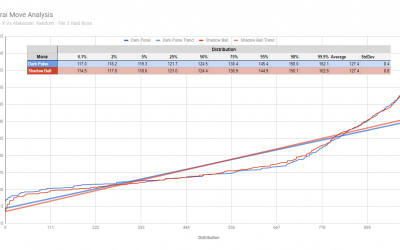 Darkrai Shadow Ball vs. Dark Pulse Analysis