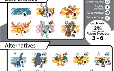 Pokebattler's Comprehensive Regice Raid Guide!