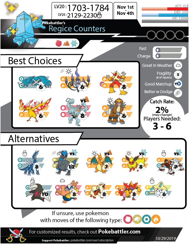Pokebattler's Comprehensive Regice Raid Guide!