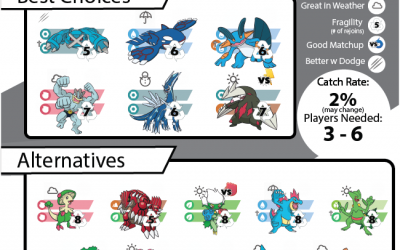 Pokebattler's Comprehensive Regirock Raid Guide!