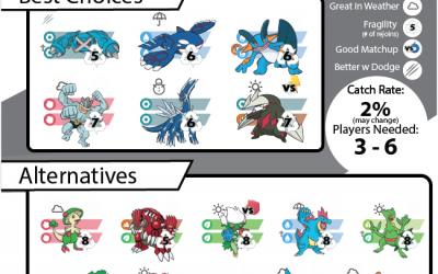 Pokebattler's Comprehensive Regirock Raid Guide!