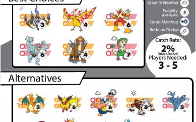 Pokebattler's Comprehensive Registeel Raid Guide!