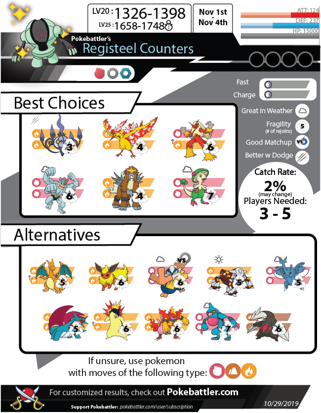 Pokebattler's Comprehensive Registeel Raid Guide!