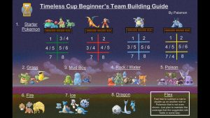 timeless-cup-beginners-team-building-guide-discussion-w-palamon