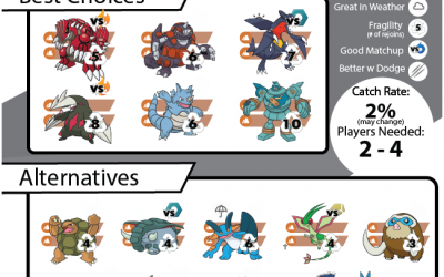 Heatran Raid Guide
