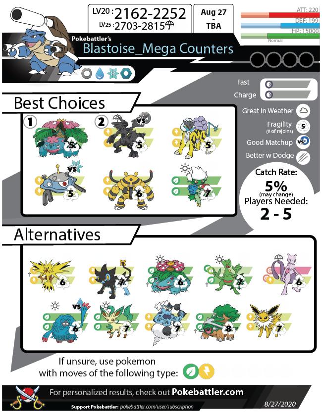 Mega Blastoise Raid Guide