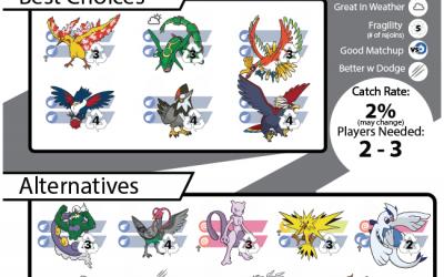 Virizion Raid Guide