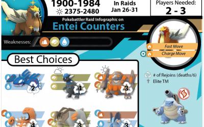Entei Raid Guide