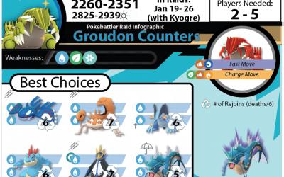 Groudon Raid Guide