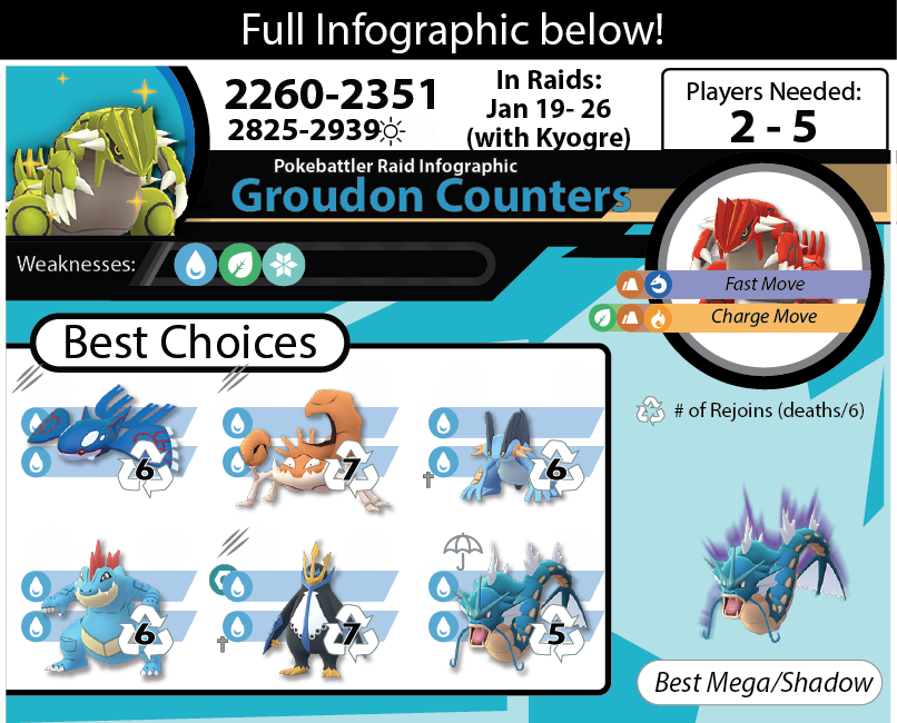 Groudon Raid Guide Thumbnail