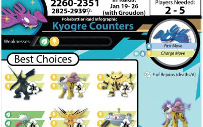 Kyogre Raid Guide