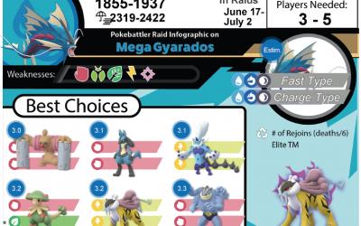 Mega Gyarados Raid Guide