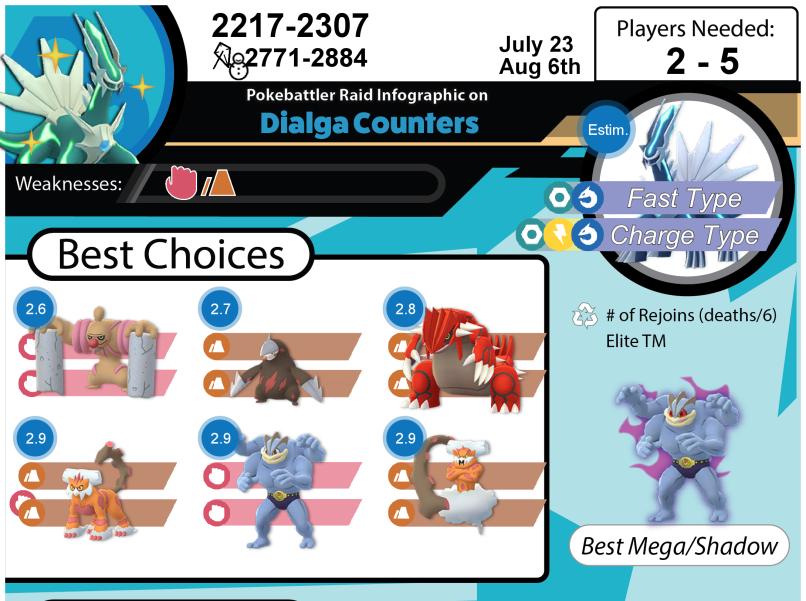 Dialga Raid Guide
